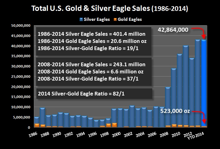 total U.S. gold and silver eagle sales