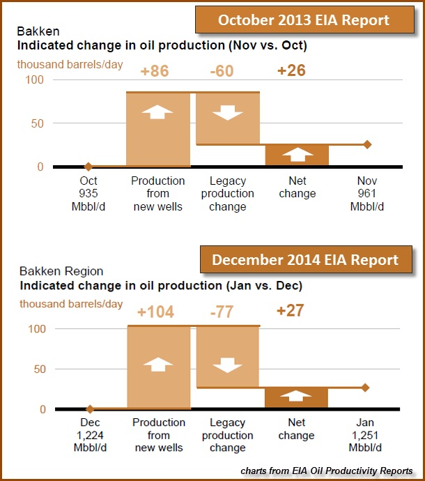 october 2013 EIA report