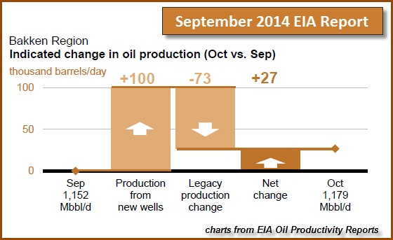 September 2014 EIA report