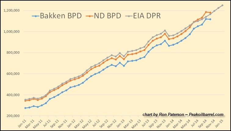 bakken oil production