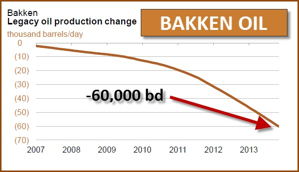 Bakken legacy oil production change chart