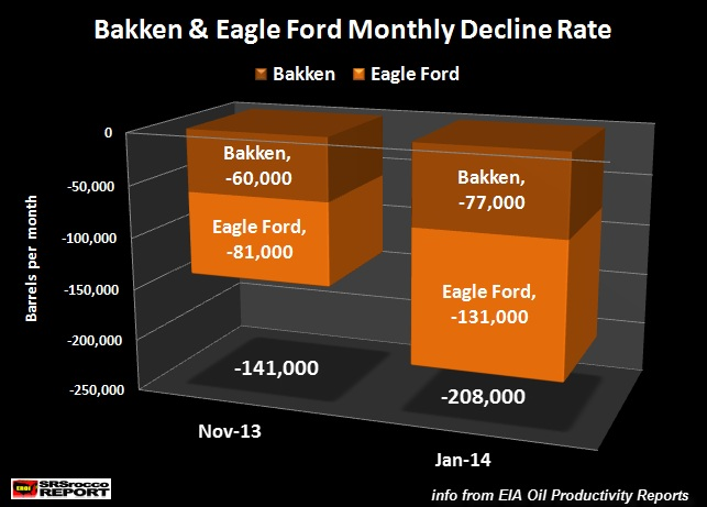 Bakken and Eagle Ford chart