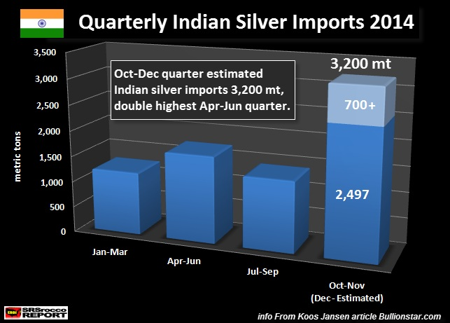 quarterly India silver imports 2014