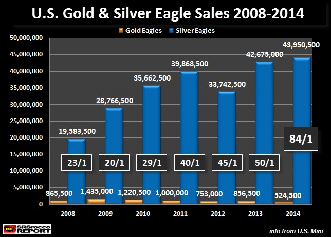 U.S. gold and silver eagle sales