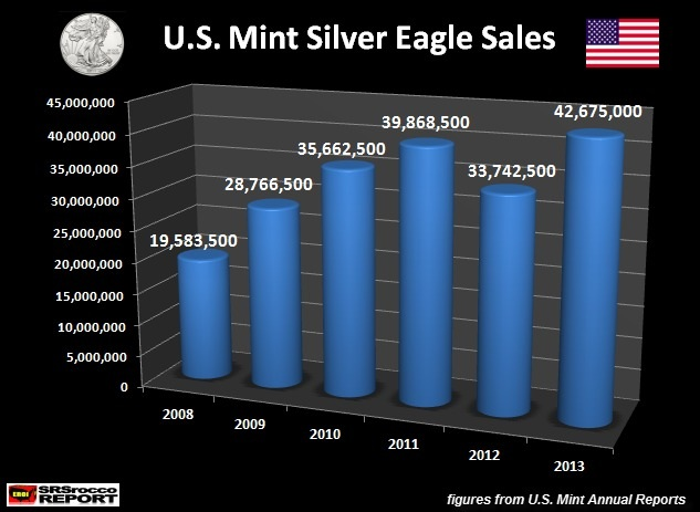 U.S. mint silver eagle sales
