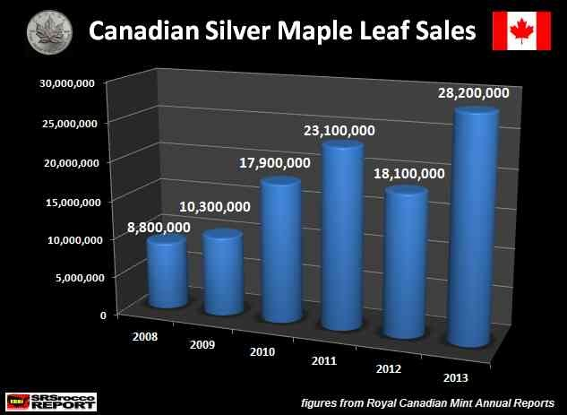 canadian silver maple leaf sales