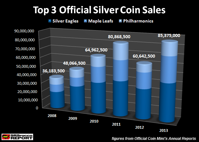 offical silver coin sales