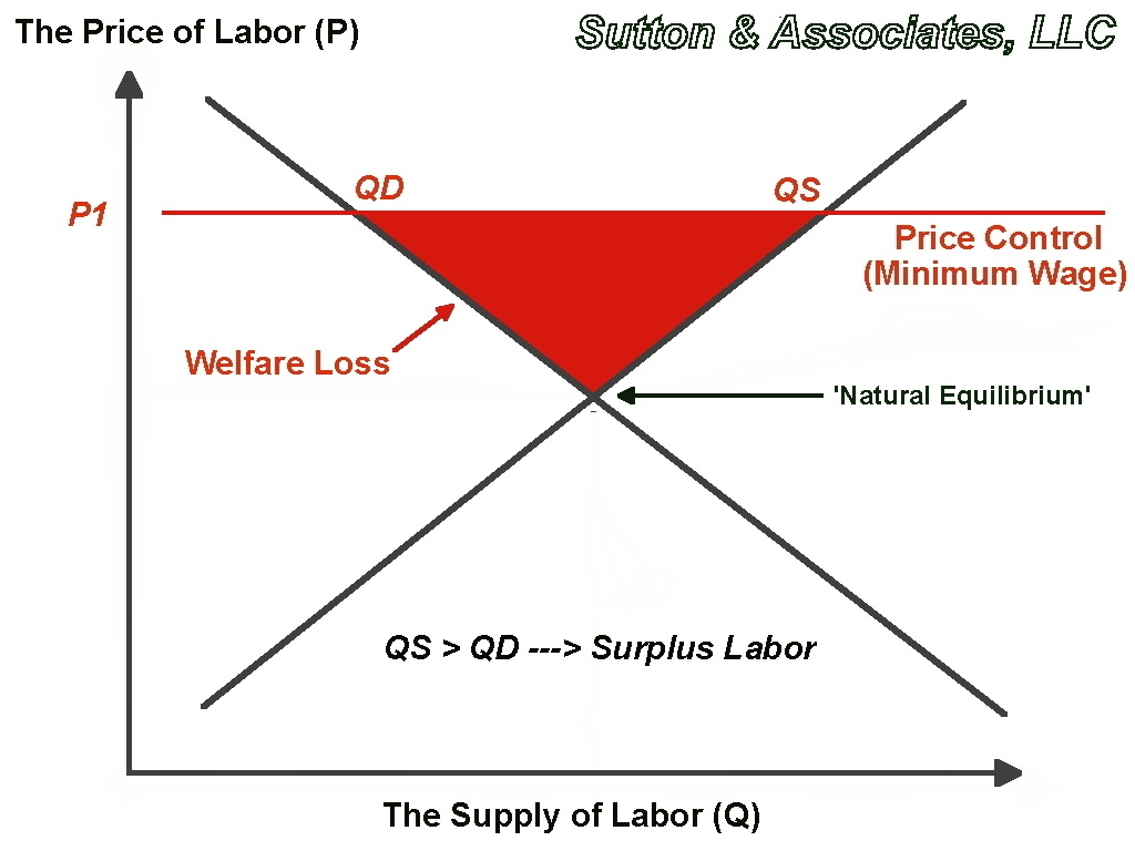 The price of labor