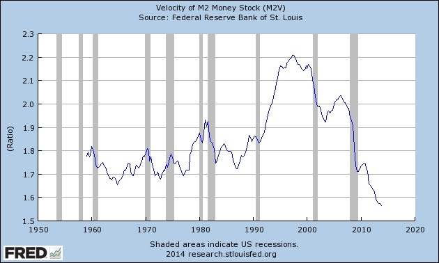 velocity of money stock