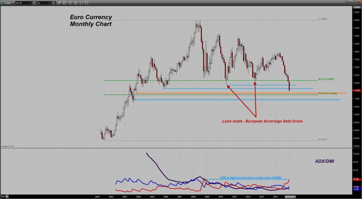 euro currency monthly chart