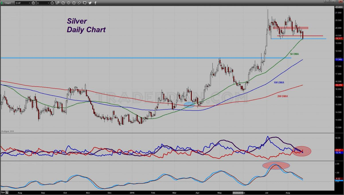 Silver Price Analysis | Silver Phoenix