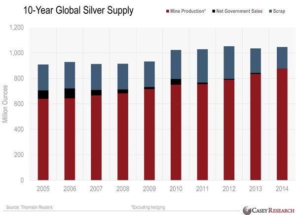 global silver supply