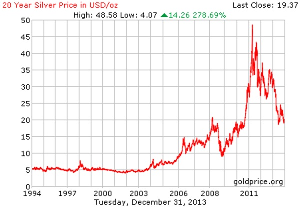 Silver Price Charts And Other Factors Say Now Is Time To