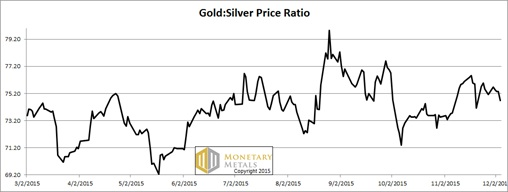 ratio of silver and gold price